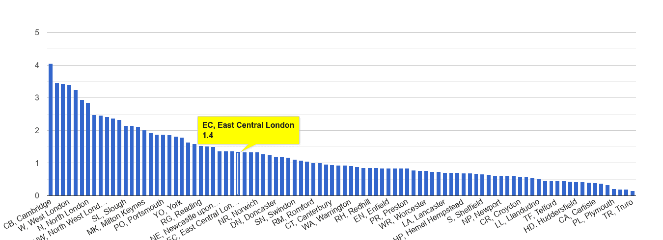 East Central London bicycle theft crime rate rank
