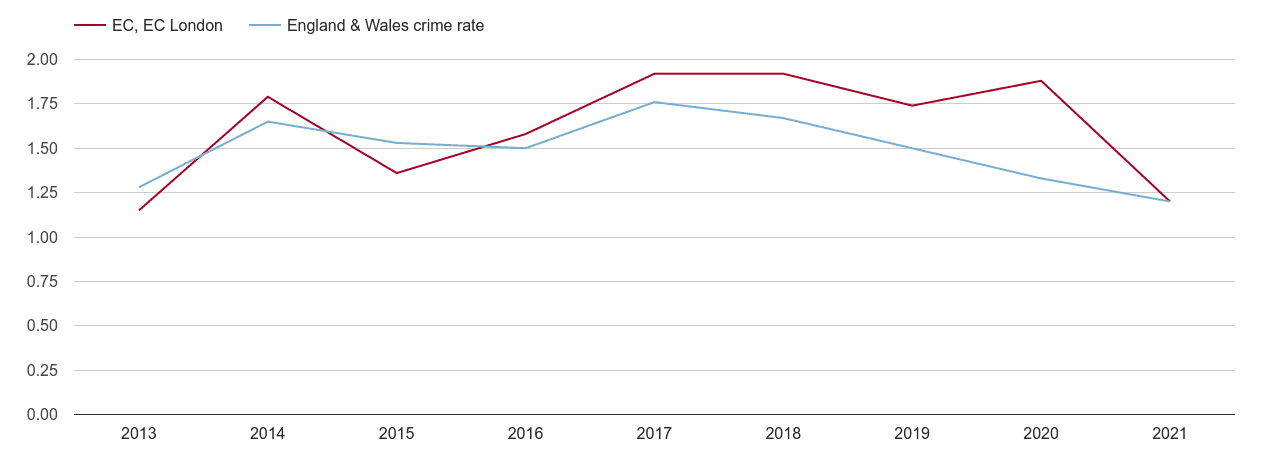 East Central London bicycle theft crime rate