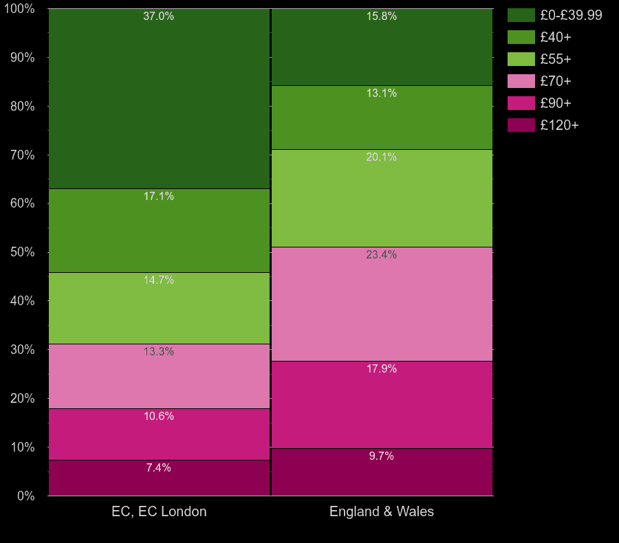 East Central London homes by heating cost per square meters