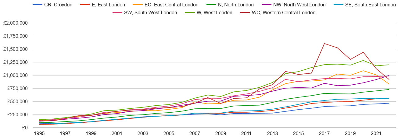East Central London house prices and nearby areas
