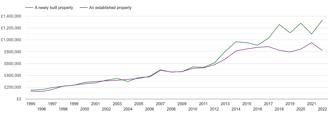East Central London house prices new vs established