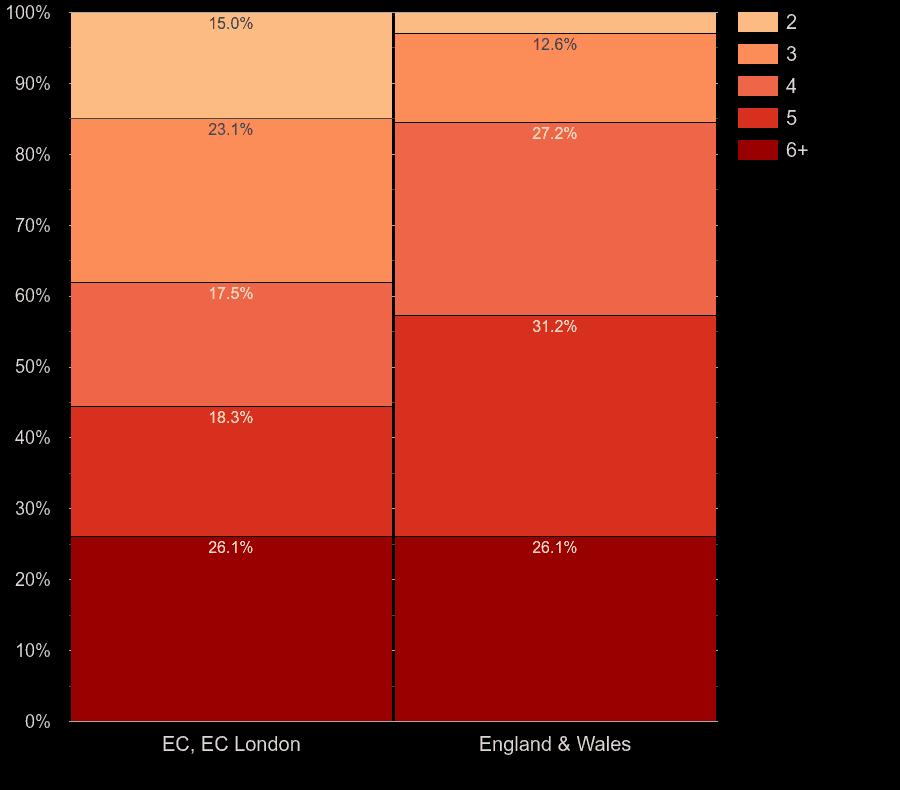 East Central London houses by number of rooms