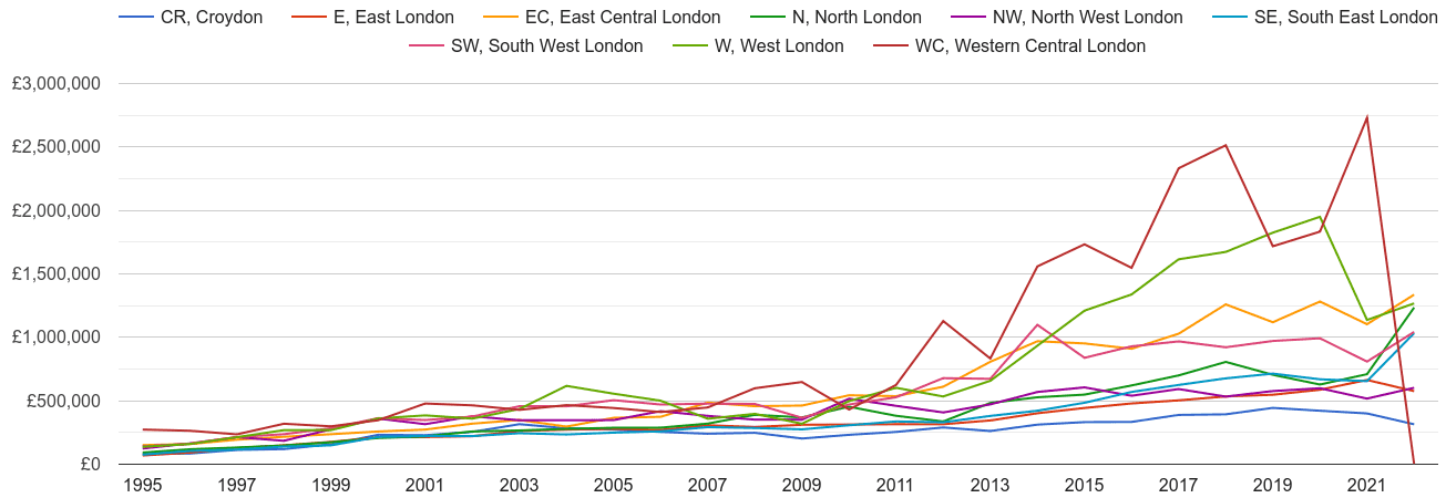 East Central London new home prices and nearby areas