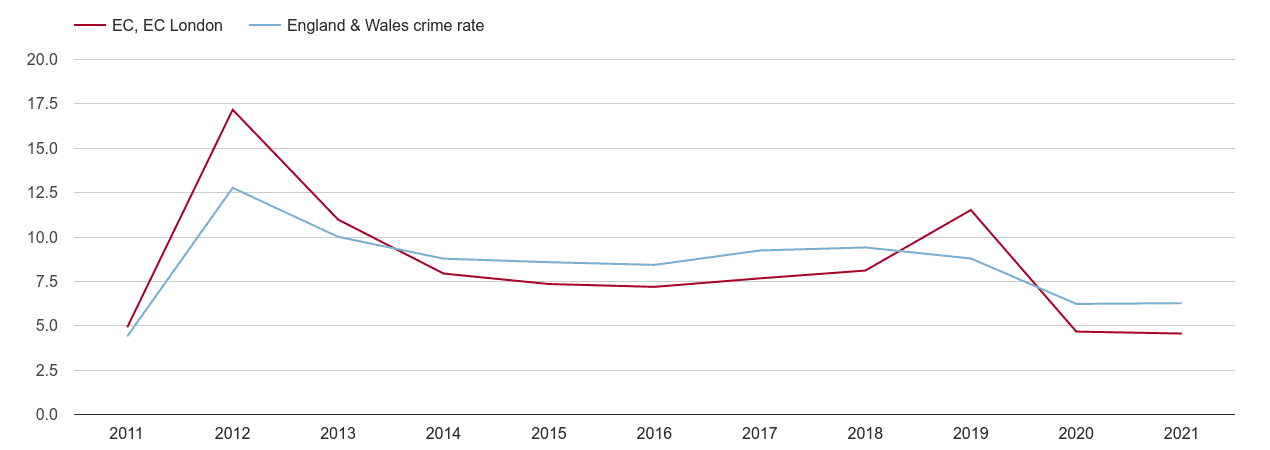 East Central London other theft crime rate