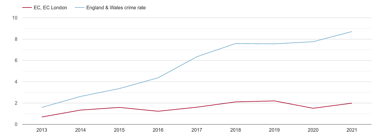 East Central London public order crime rate