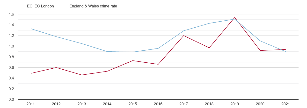East Central London robbery crime rate