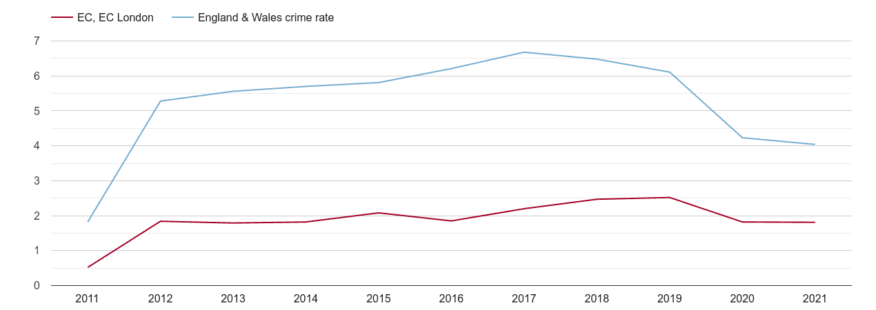 East Central London shoplifting crime rate
