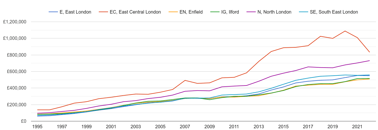 East London house prices and nearby areas