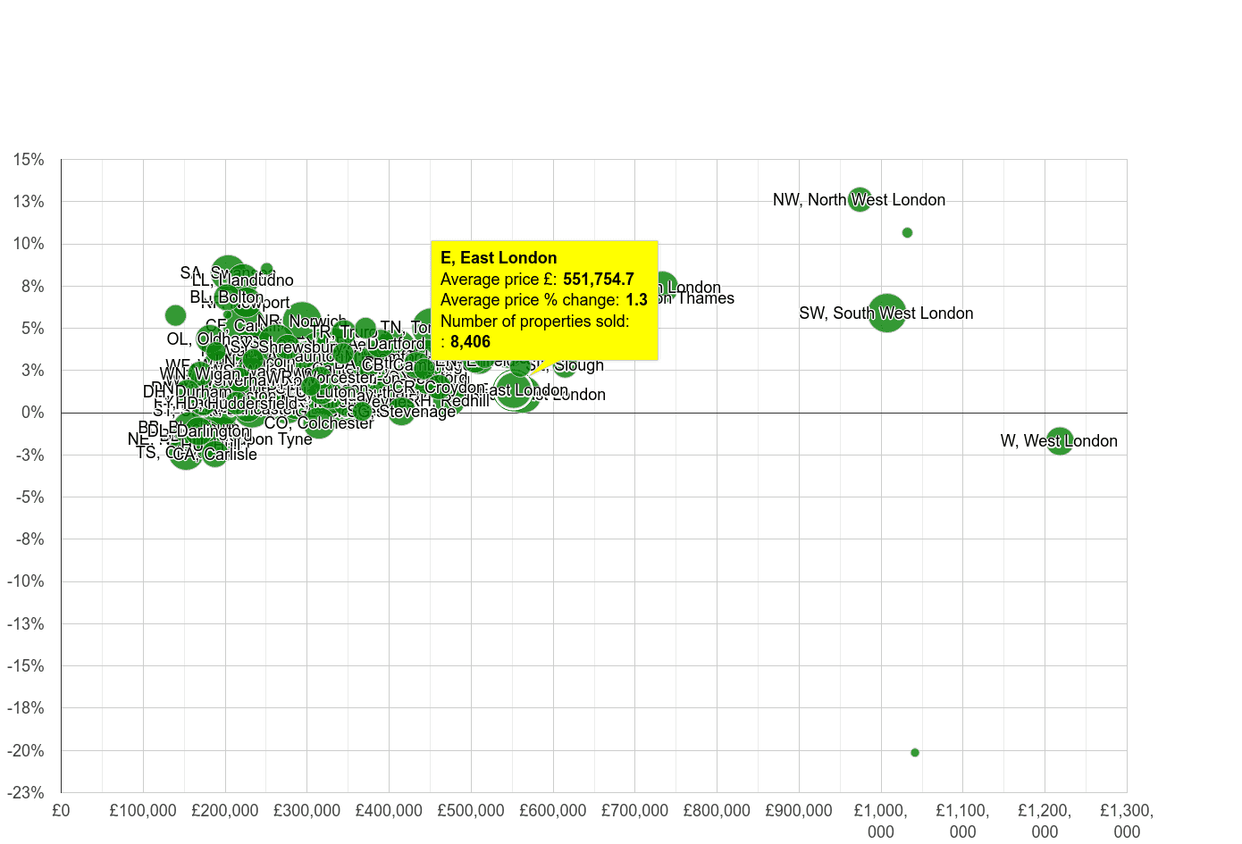 East London house prices compared to other areas