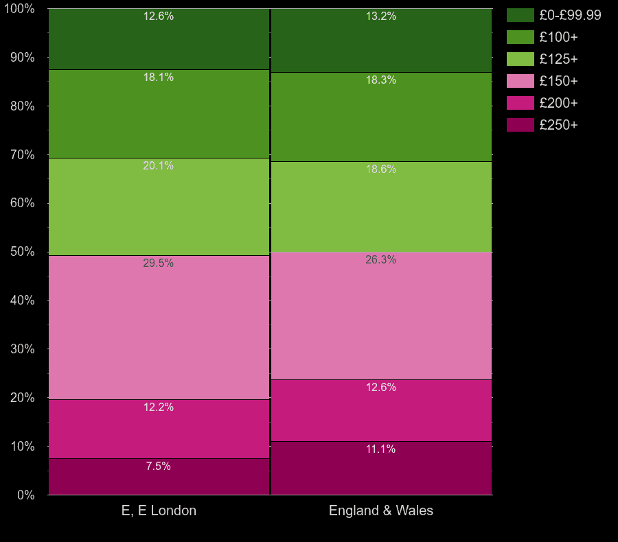 East London houses by heating cost per room