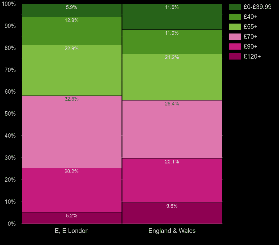 East London houses by heating cost per square meters