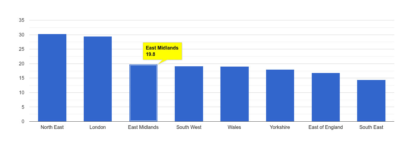 East Midlands antisocial behaviour crime rate rank