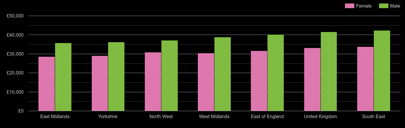 East Midlands average salary comparison by sex