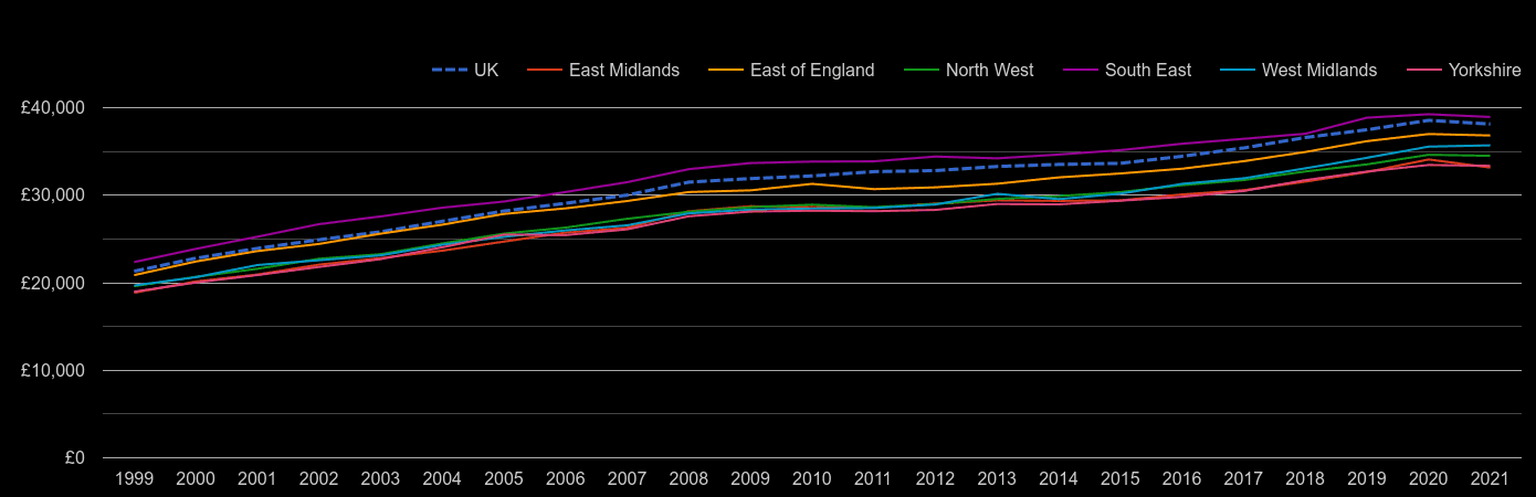 East Midlands average salary by year