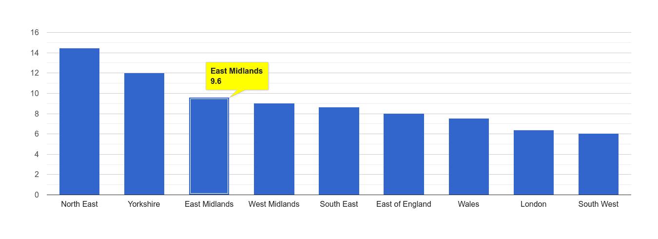 East Midlands criminal damage and arson crime rate rank