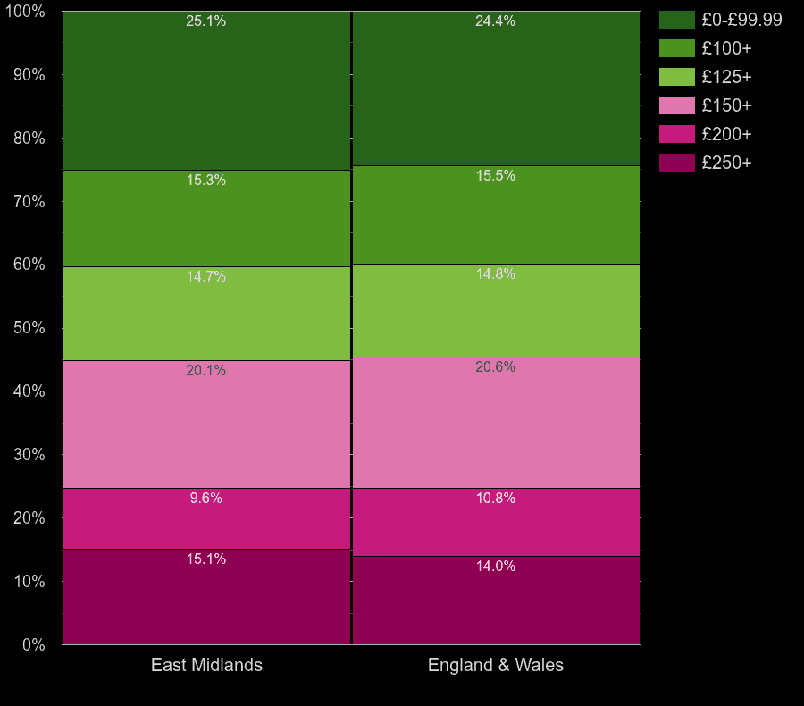 East Midlands flats by heating cost per room