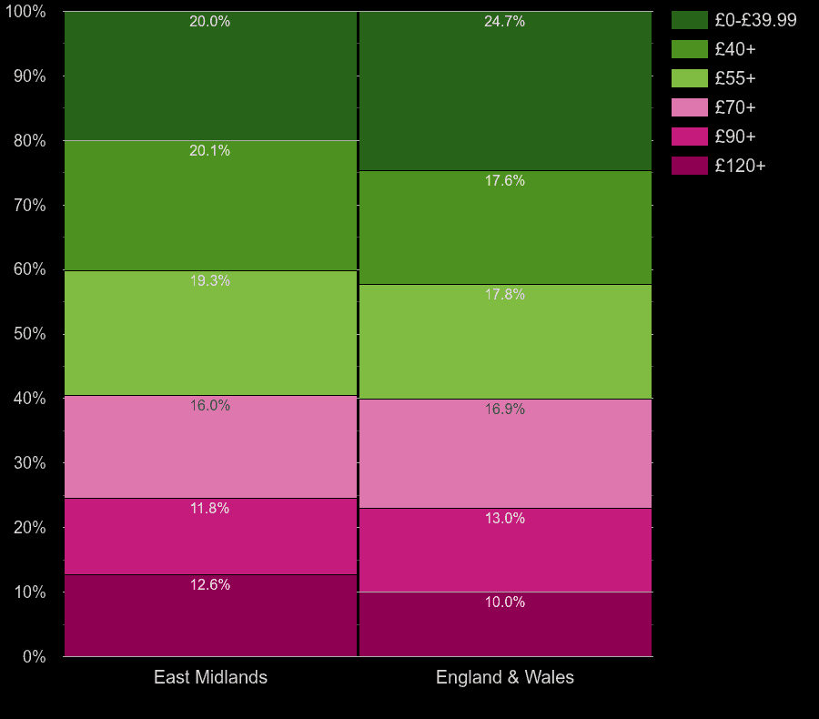 East Midlands flats by heating cost per square meters