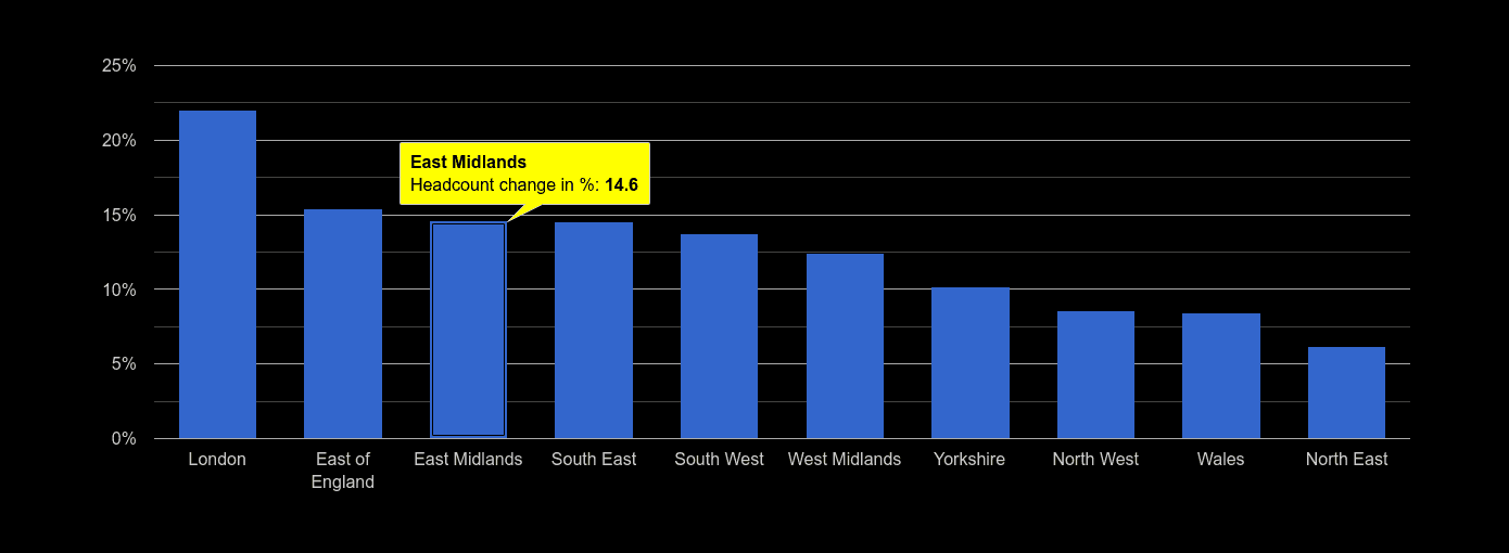 East Midlands headcount change rank by year