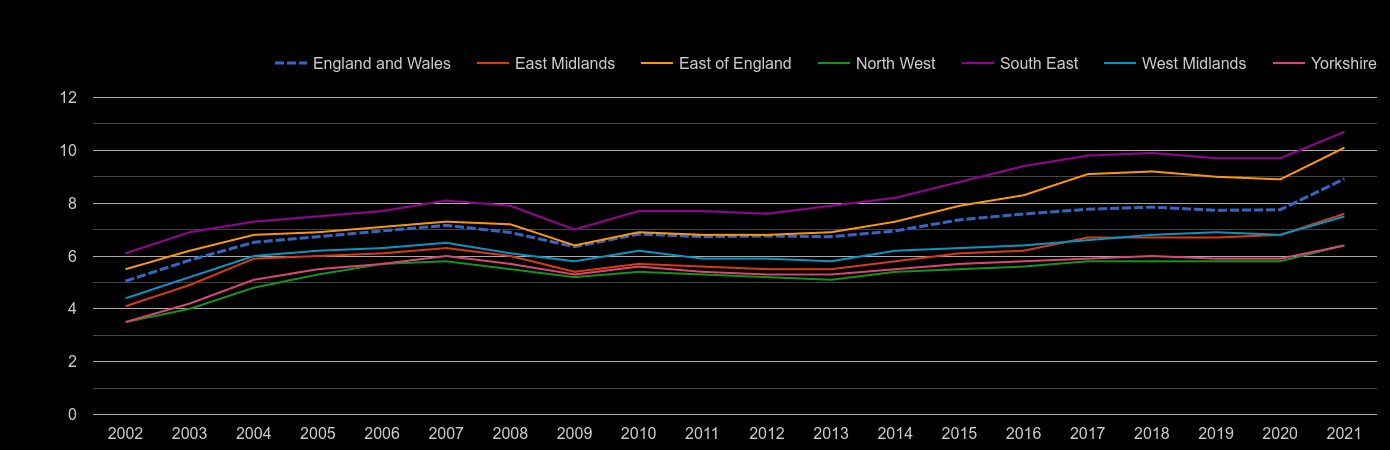 East Midlands house price to earnings ratio history