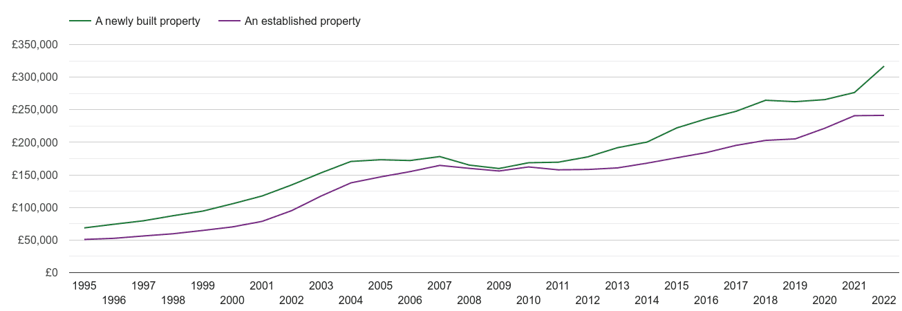 East Midlands house prices new vs established