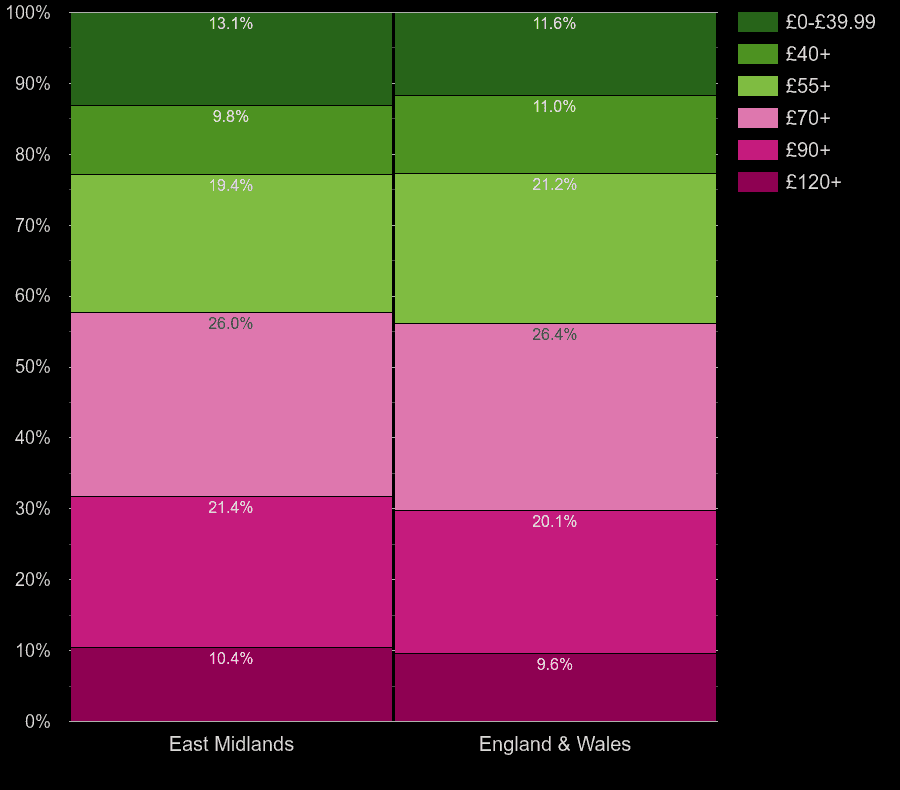 East Midlands houses by heating cost per square meters