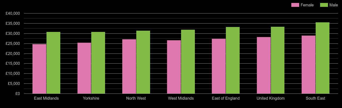 East Midlands median salary comparison by sex