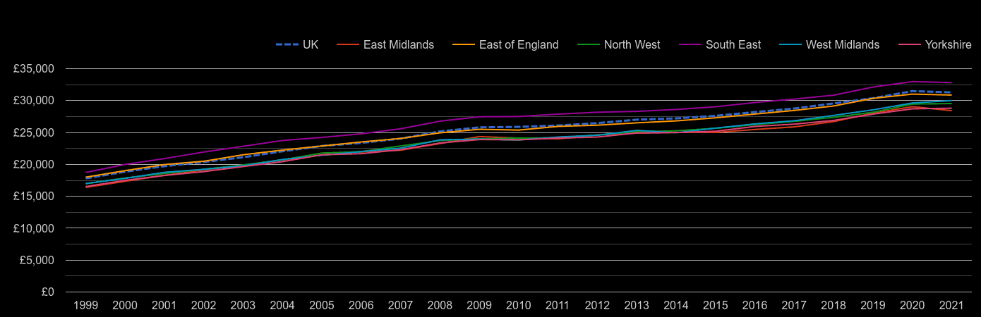 East Midlands median salary by year