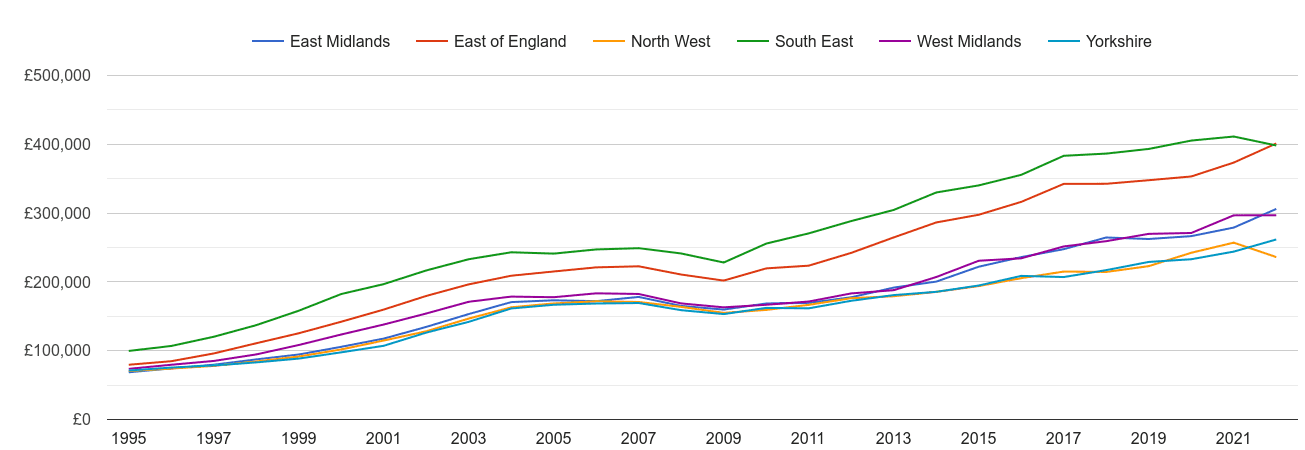East Midlands new home prices and nearby regions