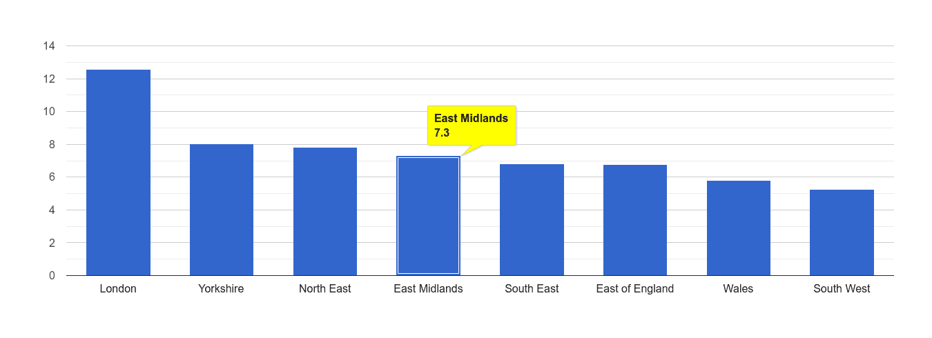 East Midlands other theft crime rate rank