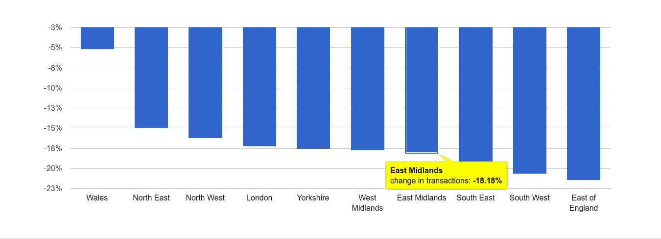 East Midlands sales volume change rank