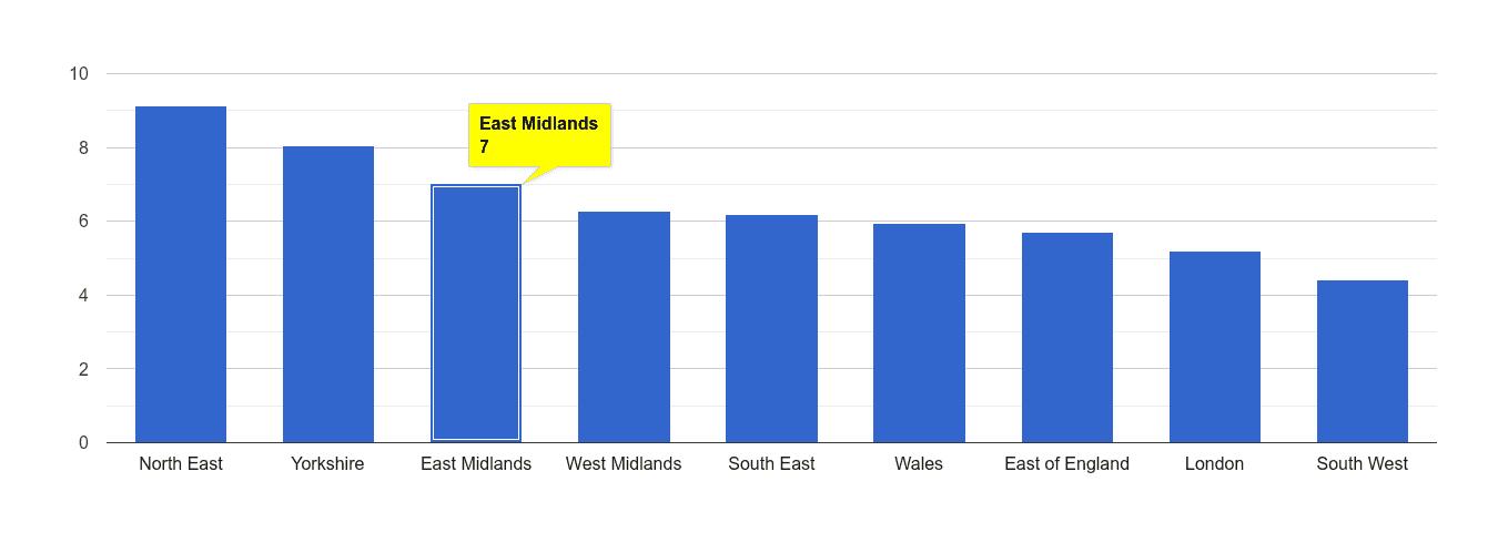 East Midlands shoplifting crime rate rank