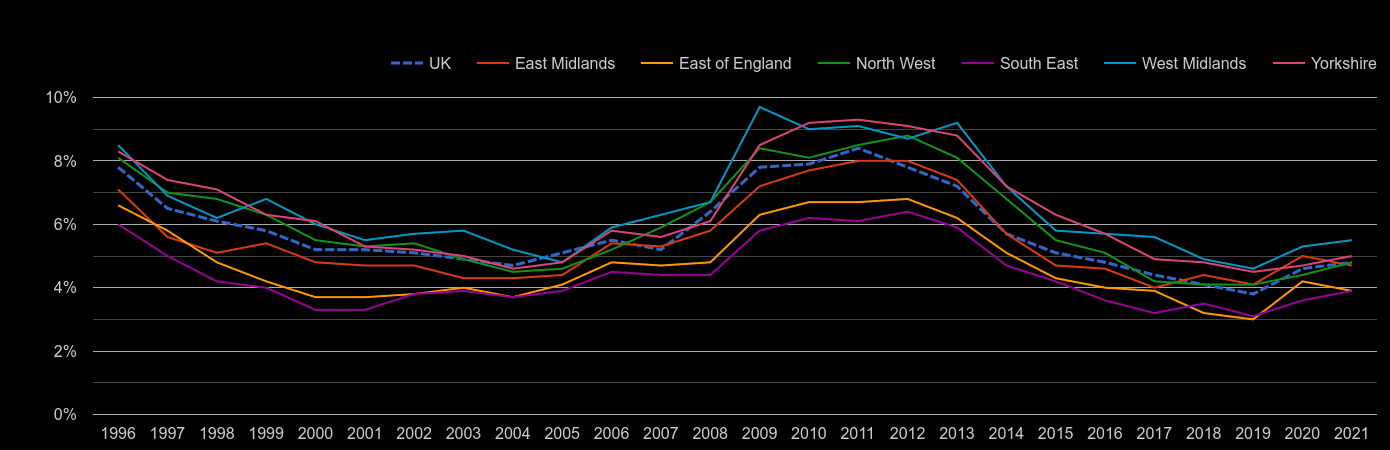 East Midlands unemployment rate by year