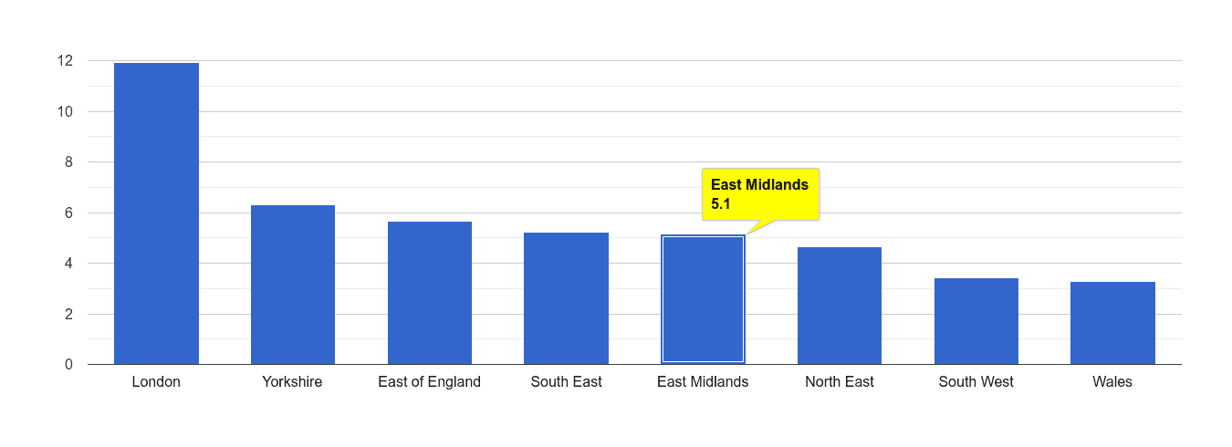 East Midlands vehicle crime rate rank