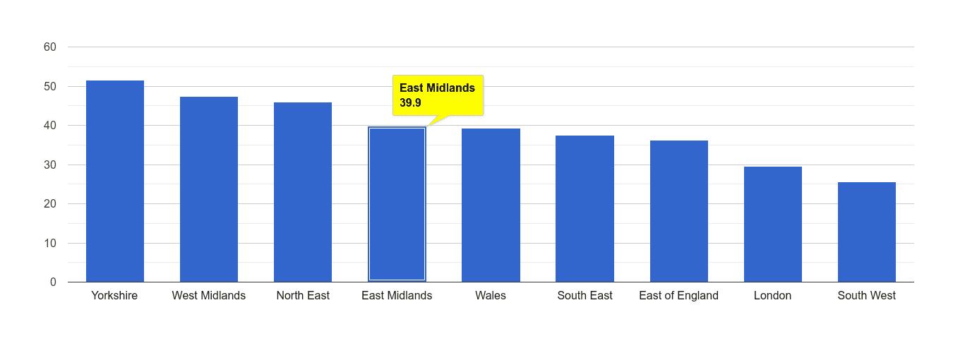 East Midlands violent crime rate rank