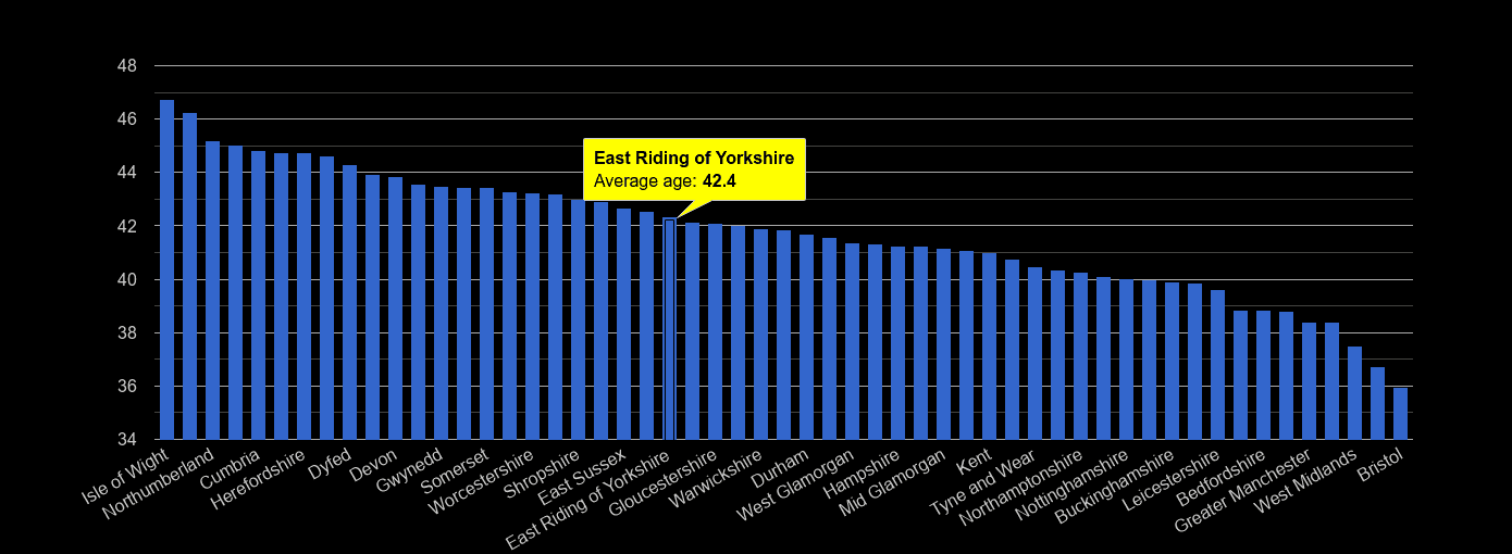 East Riding of Yorkshire average age rank by year