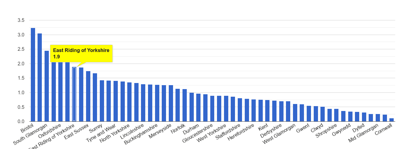 East Riding of Yorkshire bicycle theft crime rate rank