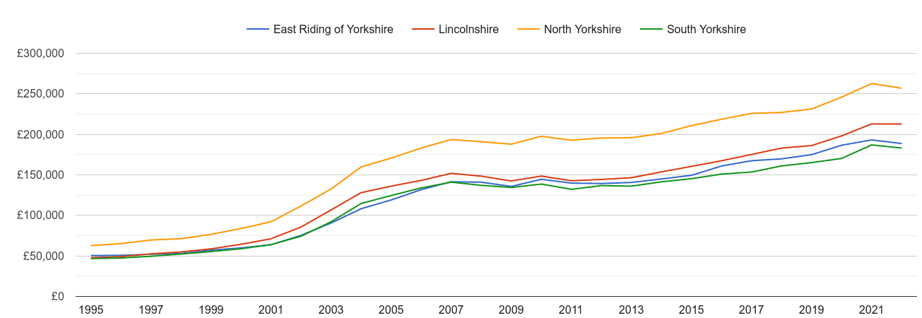 East Riding of Yorkshire house prices and nearby counties