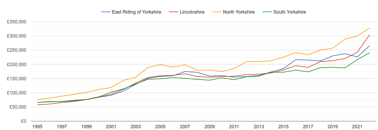 East Riding of Yorkshire new home prices and nearby counties