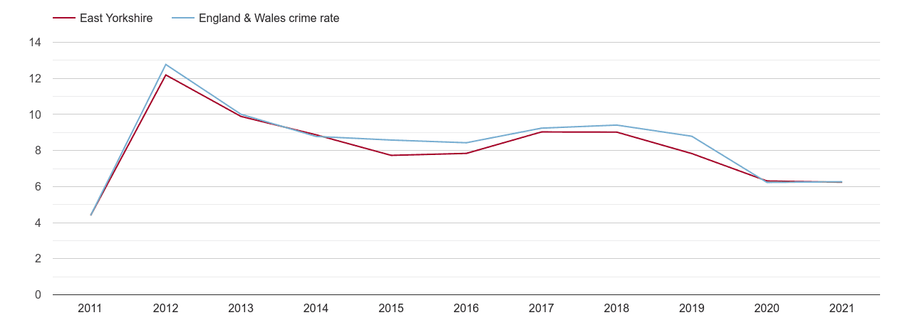 East Riding of Yorkshire other theft crime rate