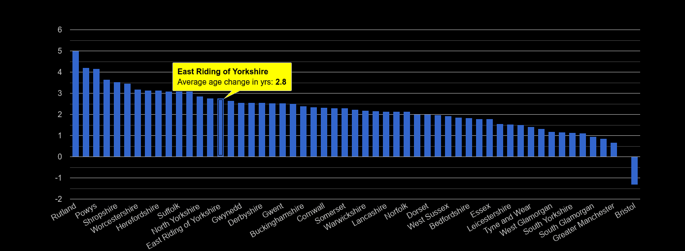 East Riding of Yorkshire population average age change rank by year