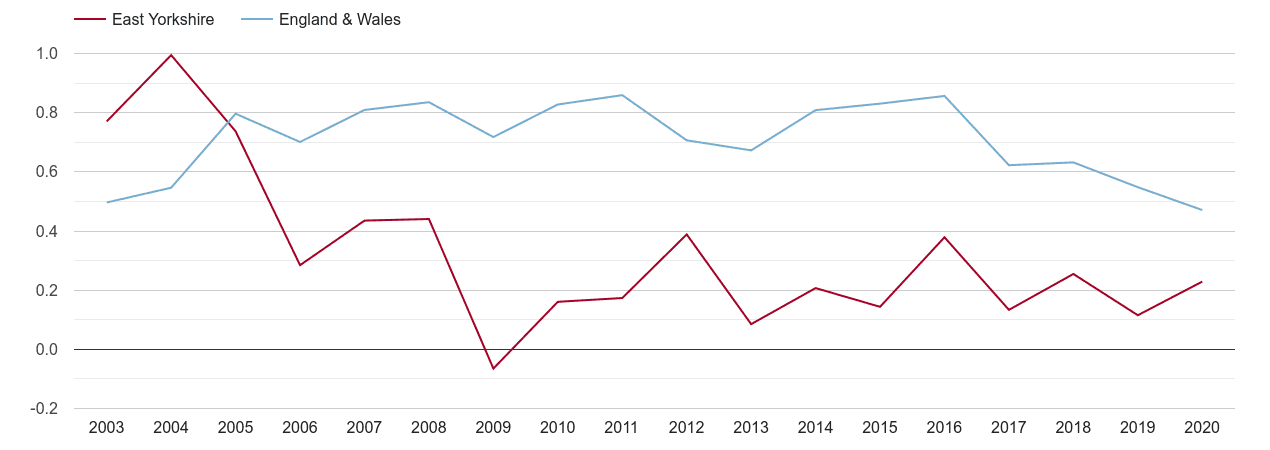 East Riding of Yorkshire population growth rate
