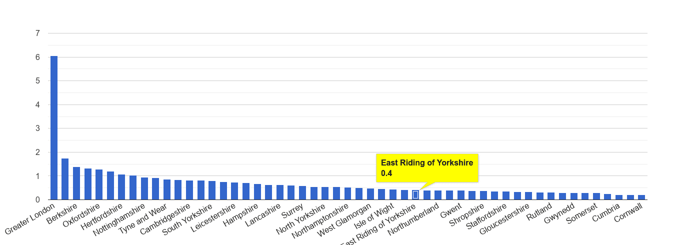 East Riding of Yorkshire theft from the person crime rate rank