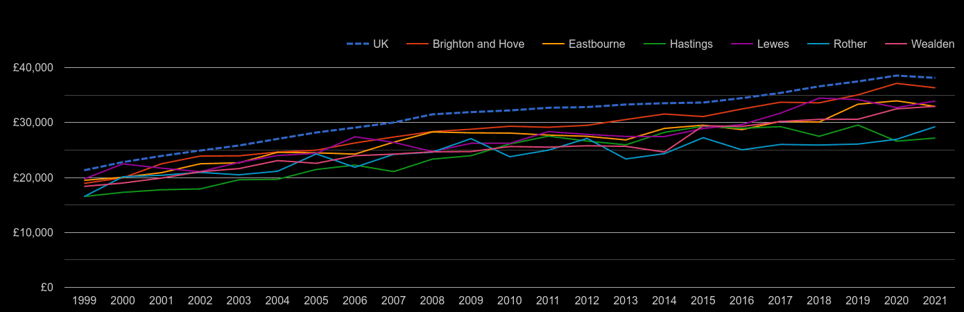 East Sussex average salary by year