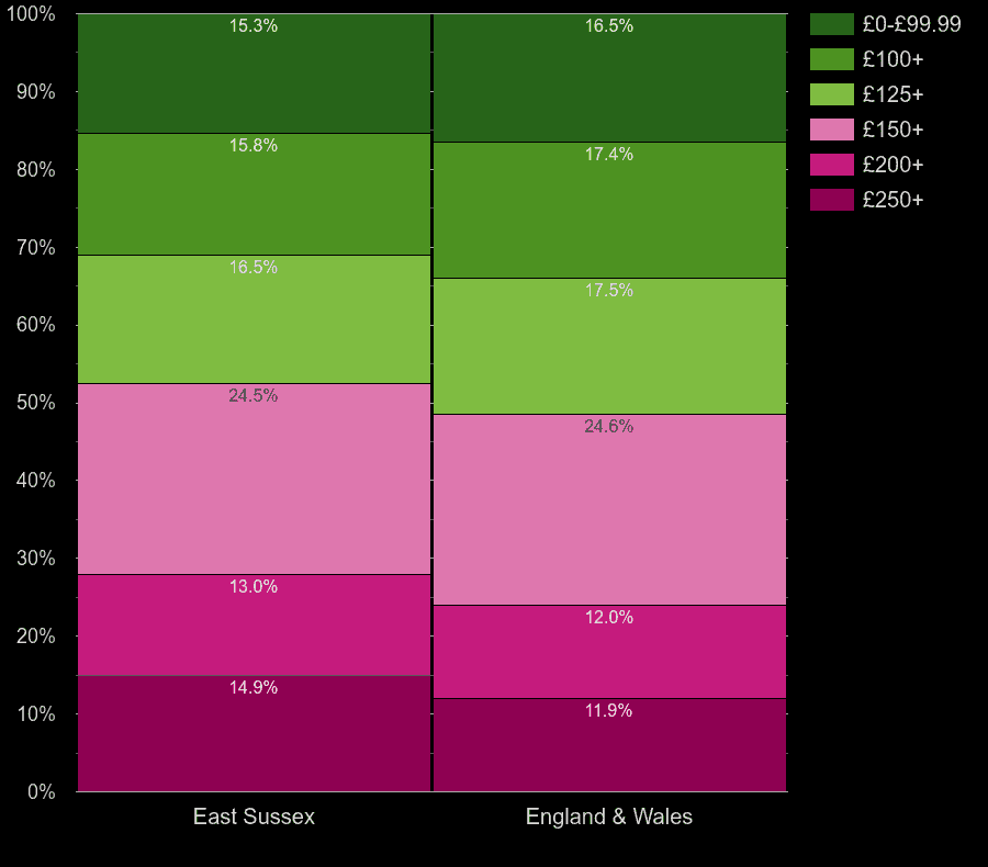 East Sussex homes by heating cost per room