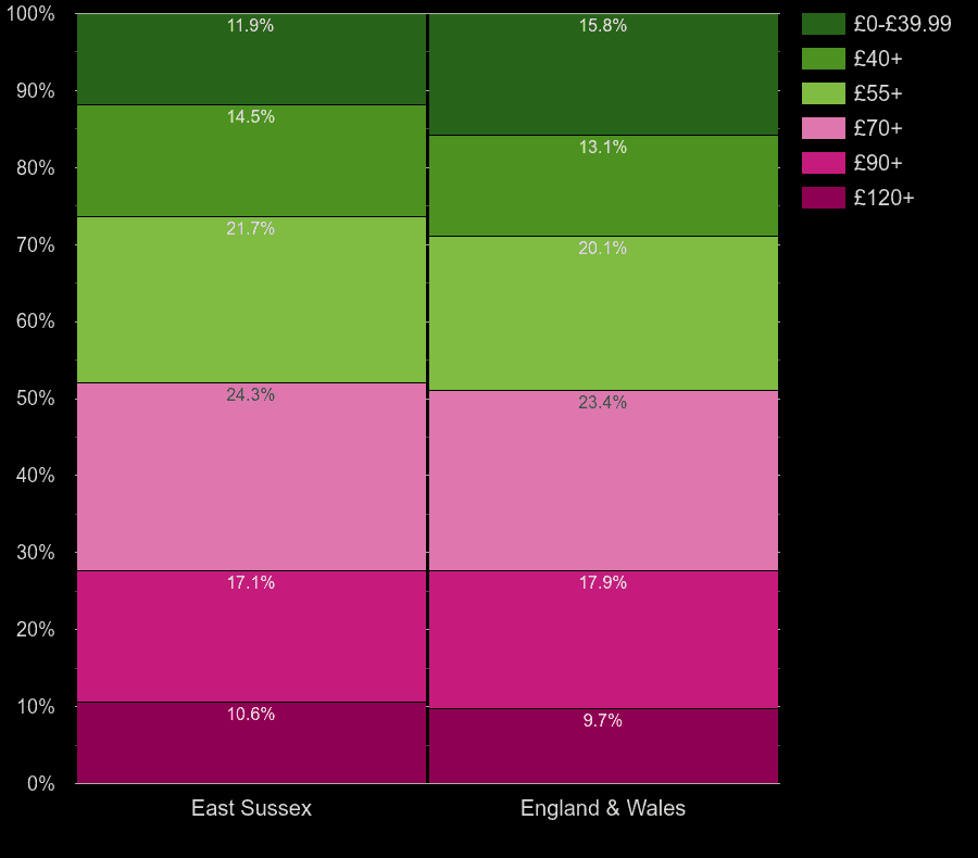 East Sussex homes by heating cost per square meters