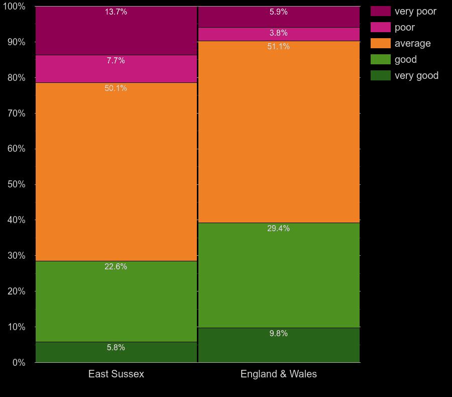 East Sussex homes by windows energy efficiency