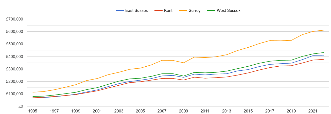 East Sussex house prices and nearby counties