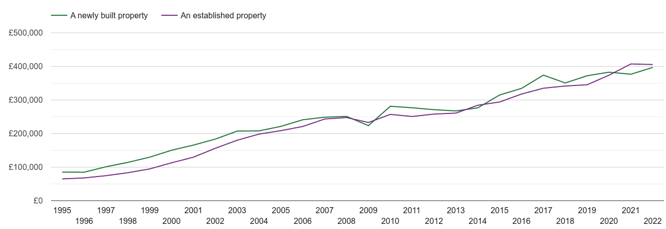 East Sussex house prices new vs established