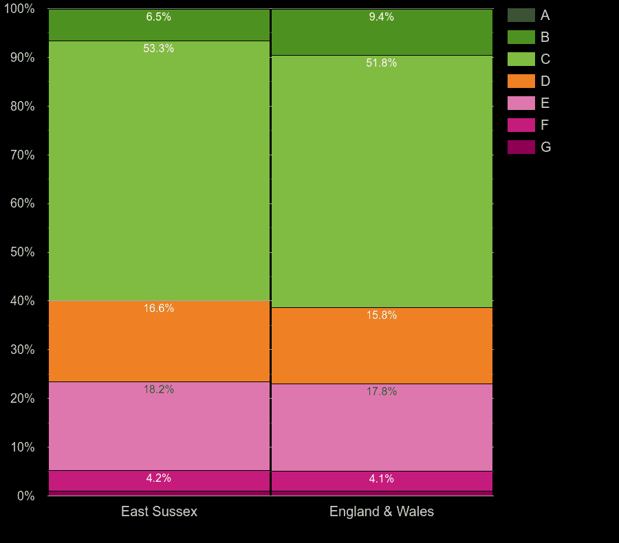 East Sussex houses by energy rating