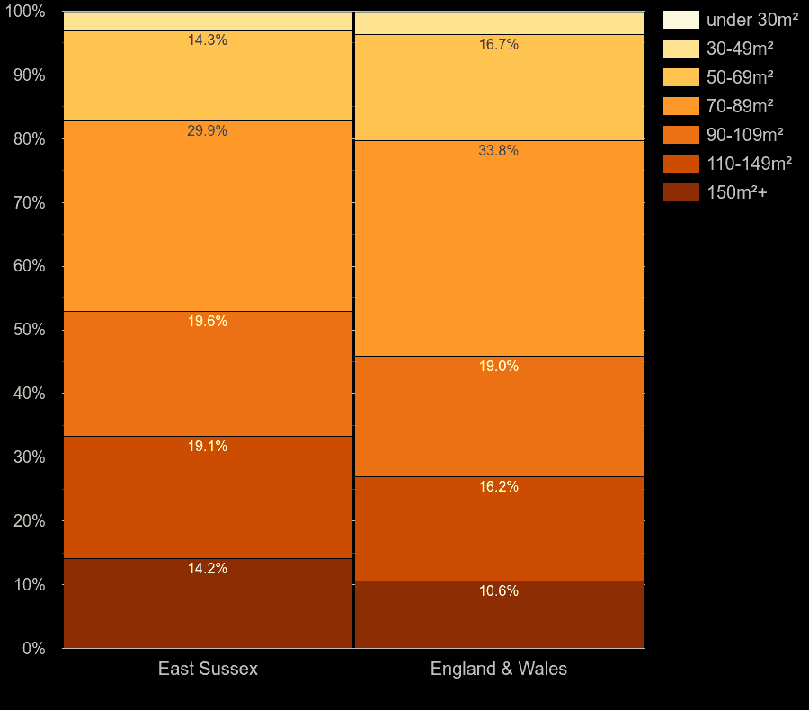 East Sussex houses by floor area size